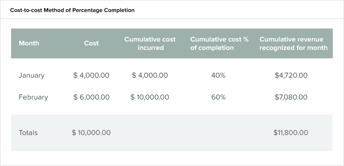 table-cost-to-cost-method-of-percentage-completion