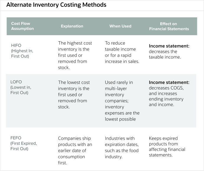 alterate-inventory-costing-methods