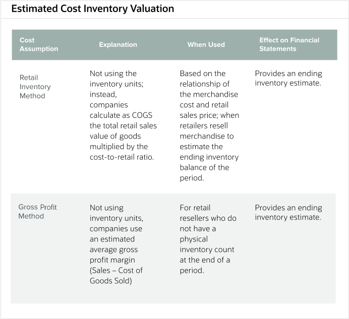 estimated-cost-inventory-valuation