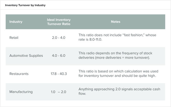 inventory-turnover-by-industry