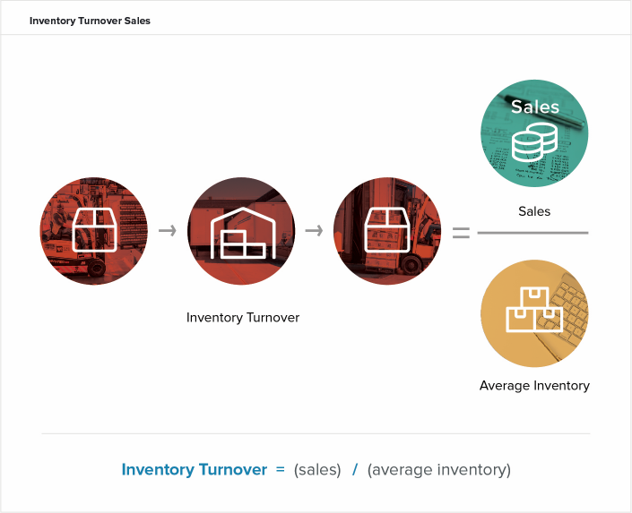 inventory-turnover-cogs