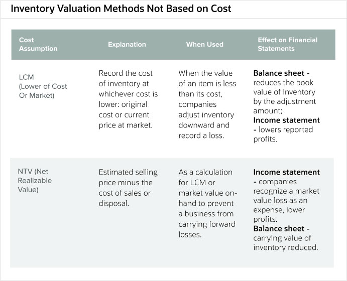 inventory-valuation-methods-not-based-on-cost