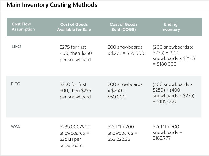 main-inventory-costing-methods-2