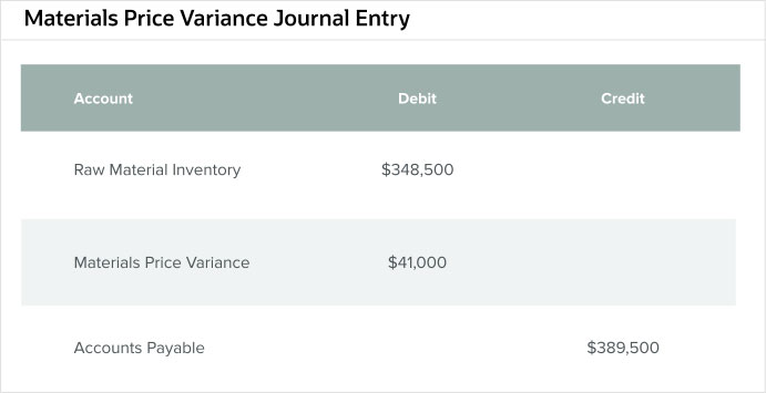 materials-price-variance-journal-entry