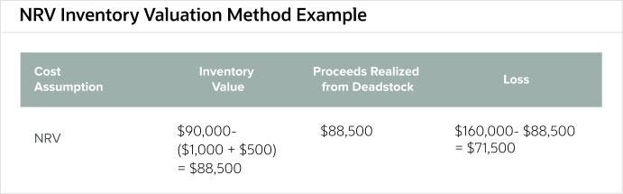 nrv-inventory-valuation-method-example
